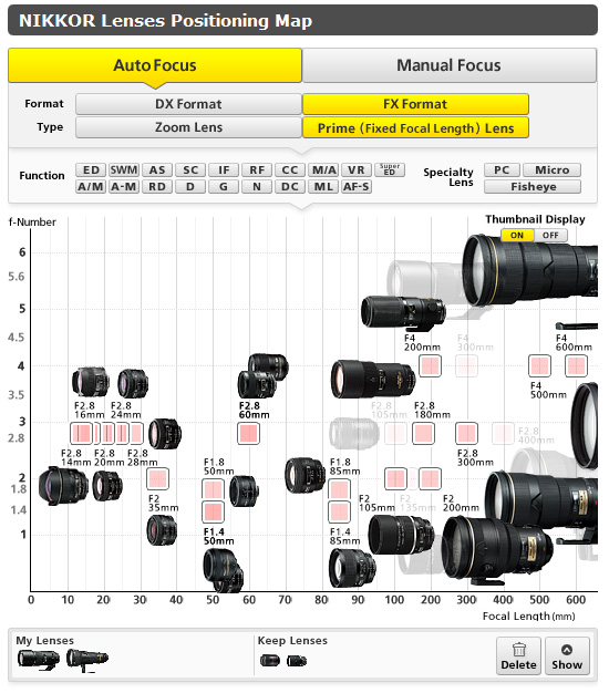 nikkor_lenses_positioning_map.jpg